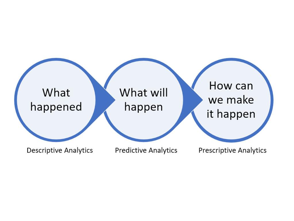 Prescriptive vs Descriptive and Predictive Analytics