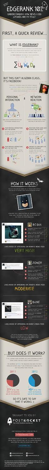 Batman-edgerank-infograph