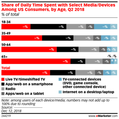 Chart: Share of daily time spent with select media and devices among US consumers