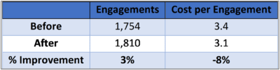 Table of engagements