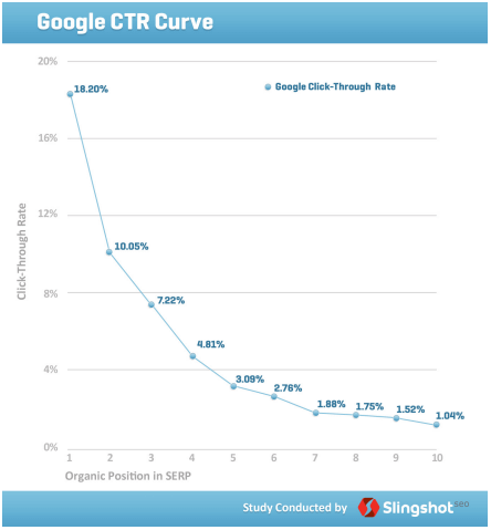 Google click through rate curve