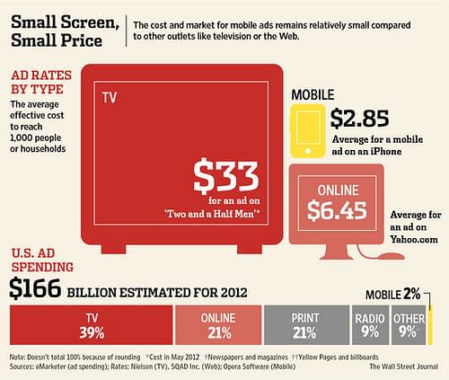 Comparison of advertising rates for mobile, online and television