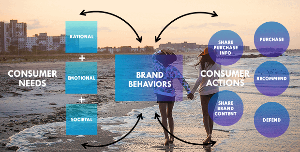 Brand Behaviour