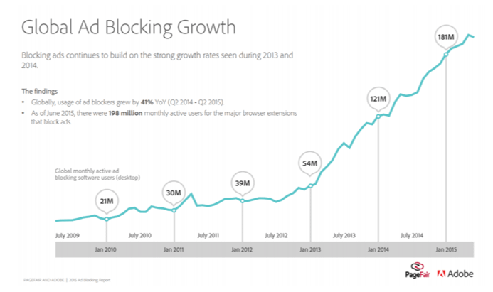 Digital Ad Blocking Growth
